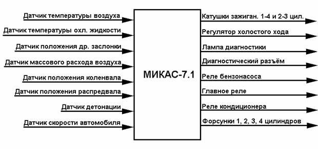 Схема микропроцессорного